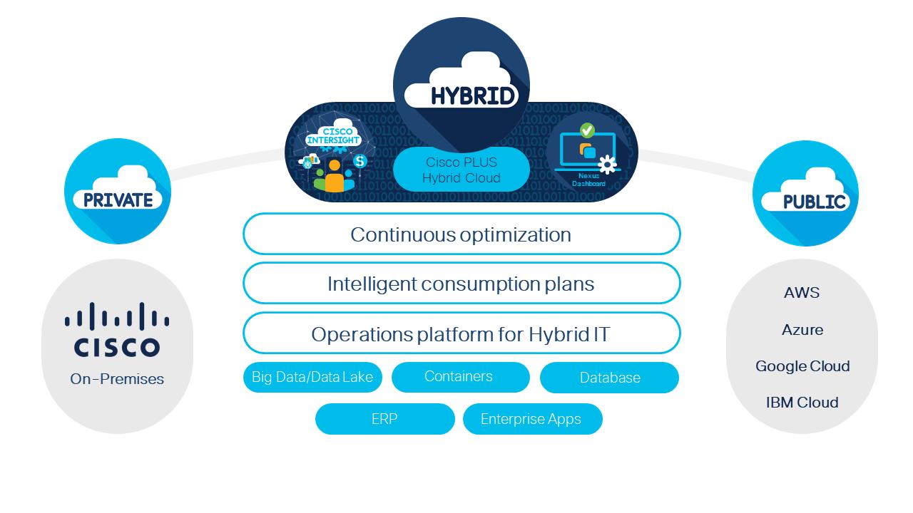 Cisco Plus Hybrid Cloud