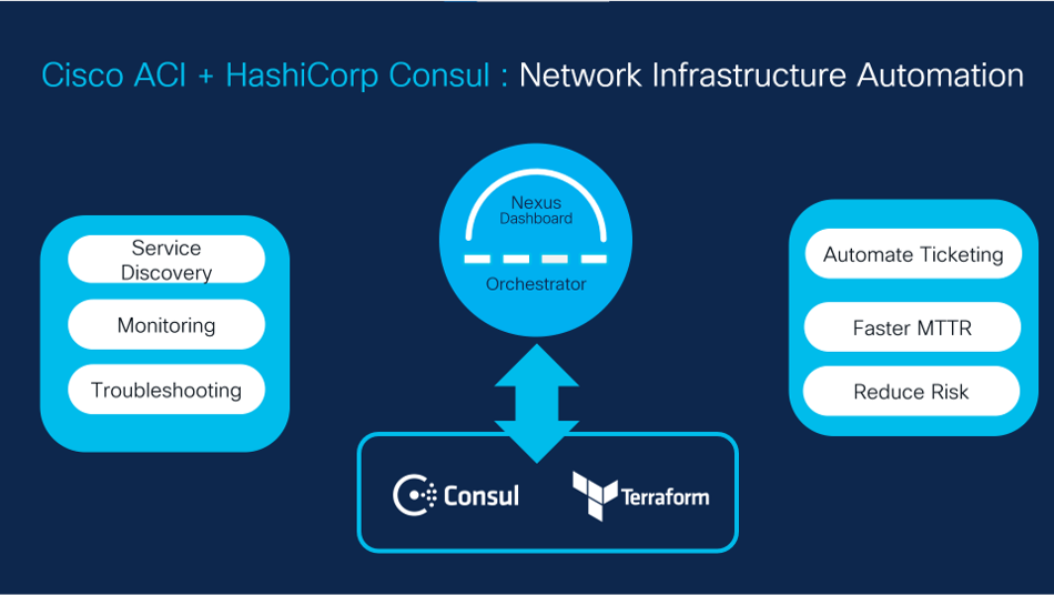 Cisco ACI + HashiCorp Consul - Network Infrastructure Automation