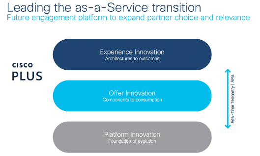 Cisco Plus is Leading the as-a-service transition