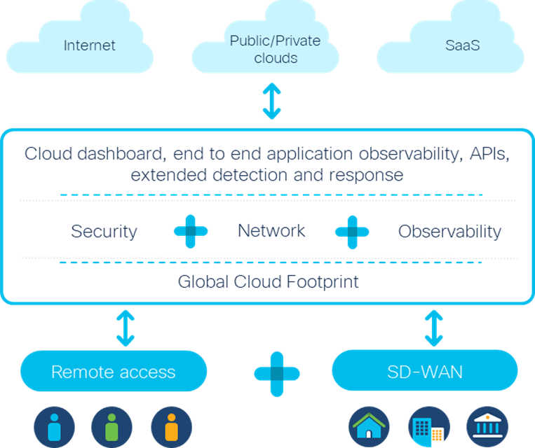 Cisco's Secure Access Service Edge (SASE) architecture