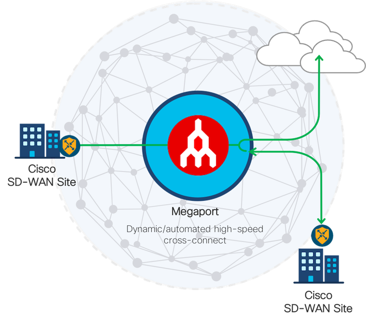 Megaport and Cisco SD-WAN sites