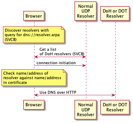 Discovering DNS over HTTP with DDR
