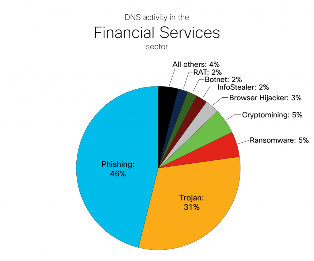 DNS Activity in the Financial Services Sector