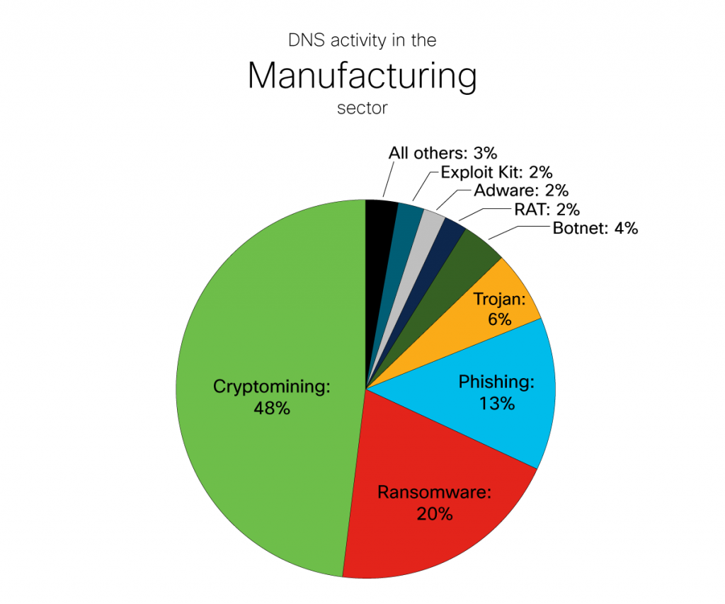 DNS Activity in the Manufacturing Sector
