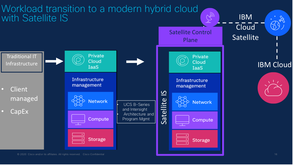 Workload transition to a modern hybrid cloud with Satellite IS