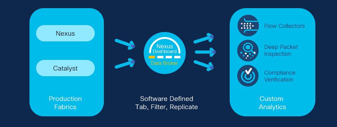 Nexus Dashboard Data Broker
