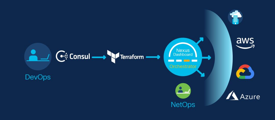 Nexus Dashboard and Infrastructure as Code