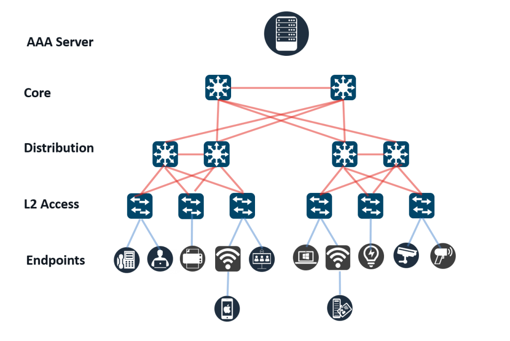 Traditional network with L2 access