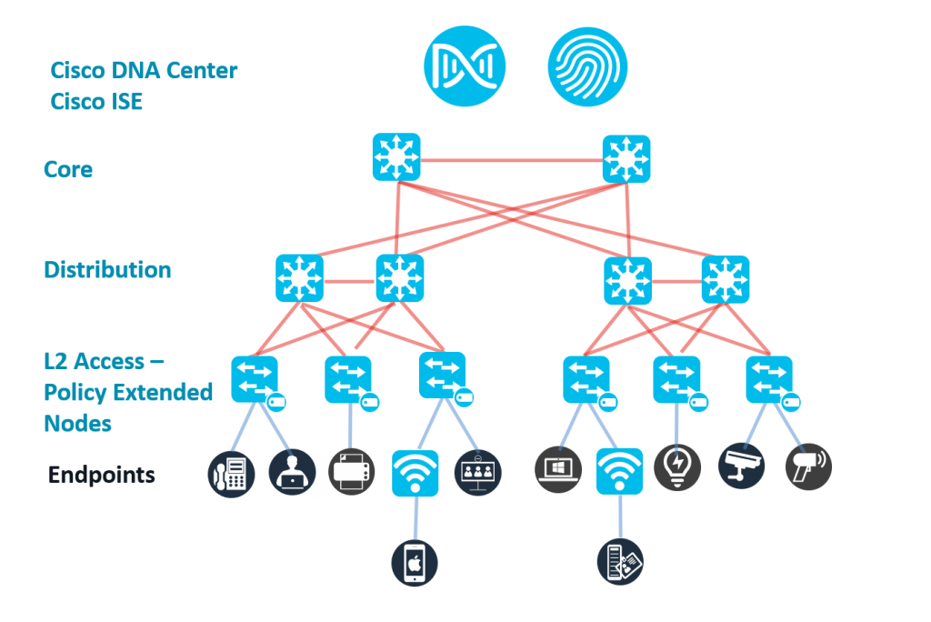 Network with Cisco DNA Center and ISE