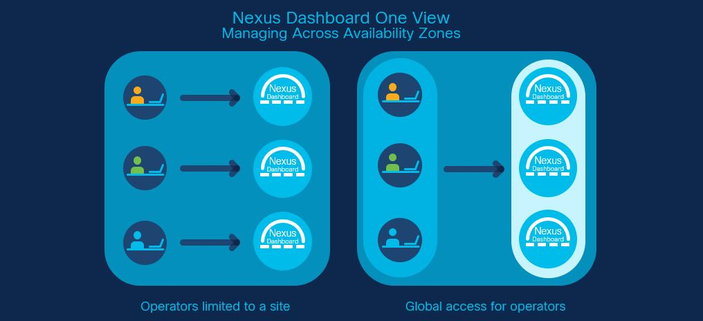 Cisco Nexus Dashboard One View
