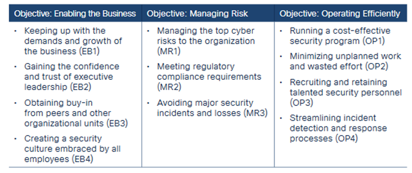 Threat Detection: Enabling the Business, Managing Risk, and Operating Efficiently