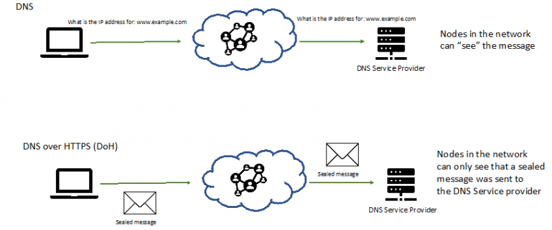 DNS Requests