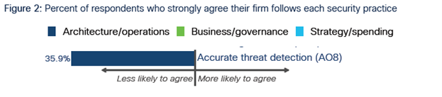 Percent of respondents who strongly agree their firm follows each security practice