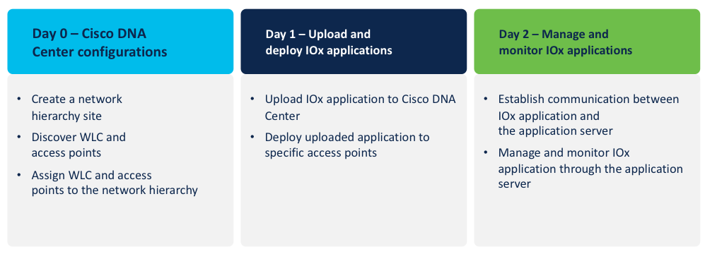 Day 0 - 1- 2 Cisco DNA configuration, deploy and monitor