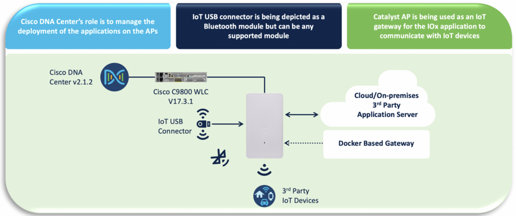 The Catalyst 9105AXW integrated with Cisco's Application Hosting IoT Solution