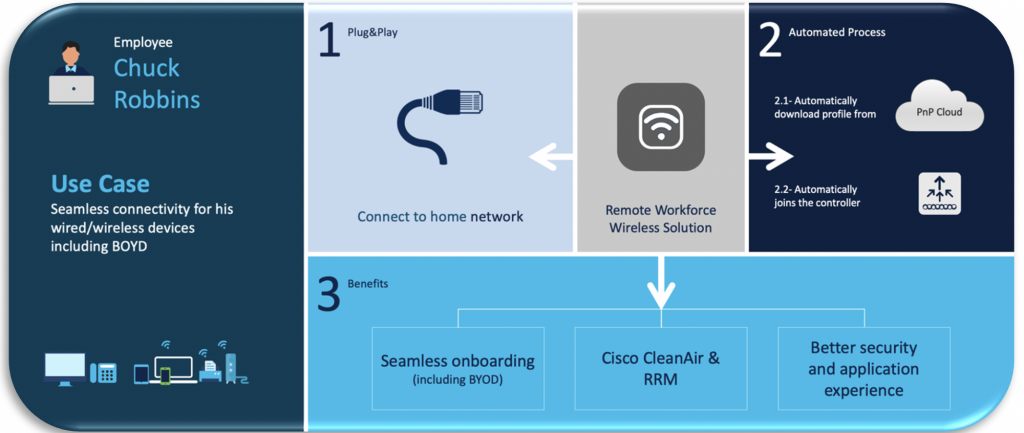 Remote worker solution's three-step onboarding process