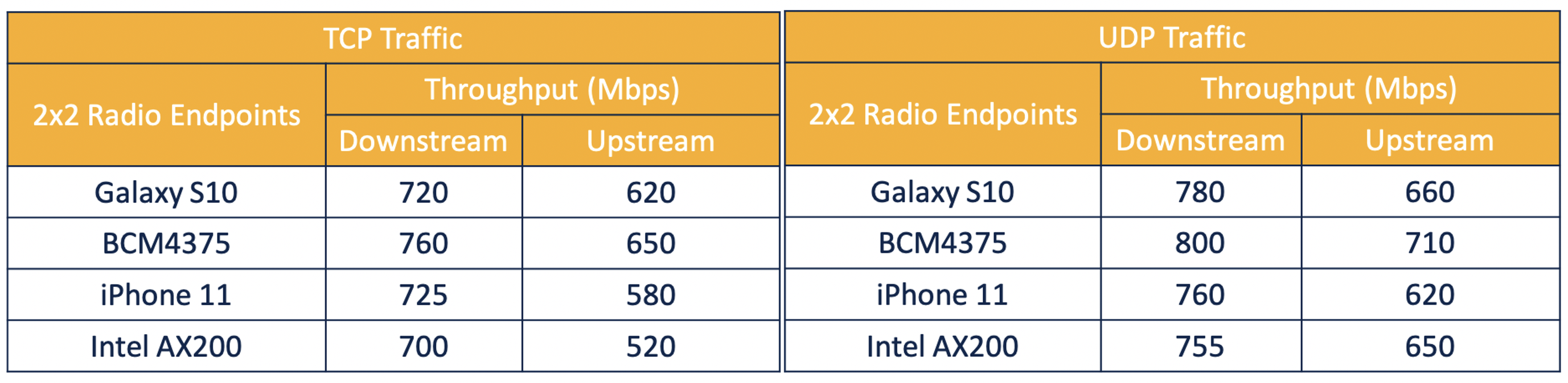 Cisco internal Catalyst 9105 throughput test results