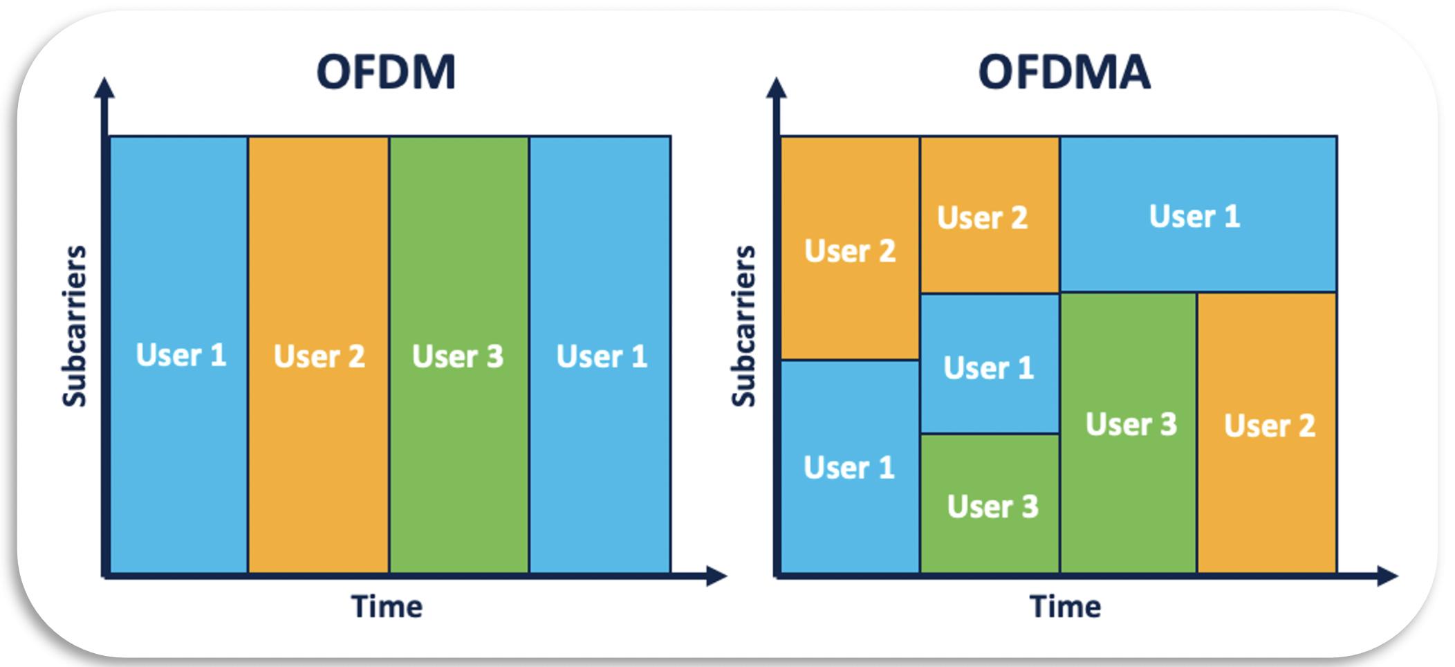 OFDM vs Wi-Fi 6's OFDMA