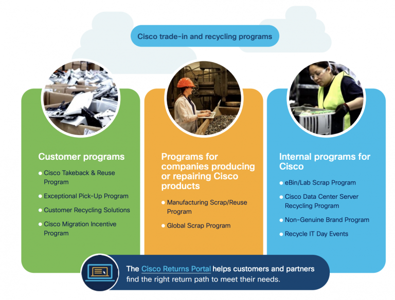 Cisco product lifecycle management graphic