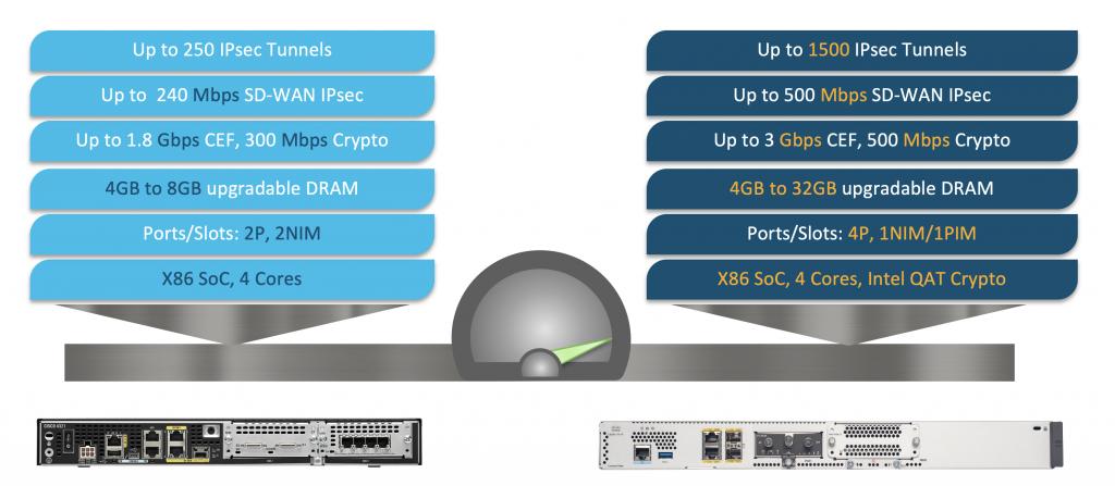 Performance Comparison: ISR 4321 to Catalyst 8200L (aggregate throughput)