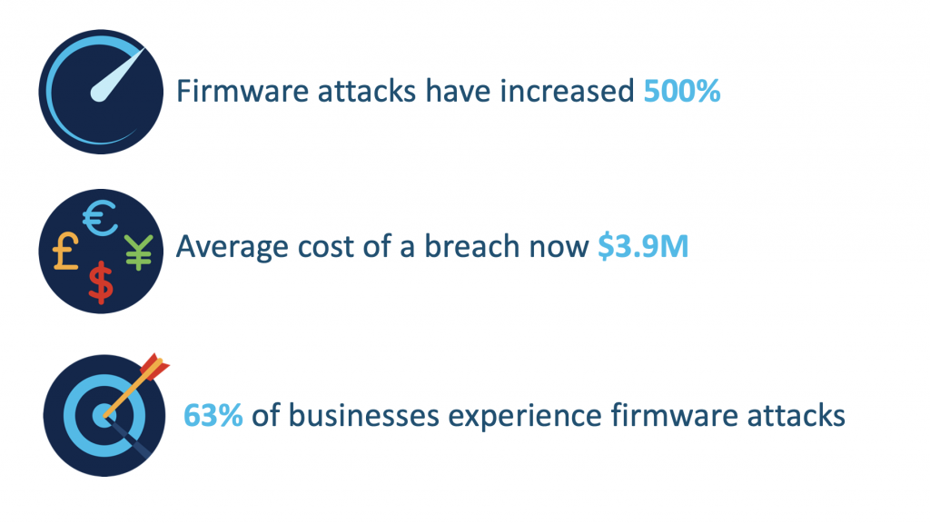In the past few years, firmware attacks have exploded in volume and severity.