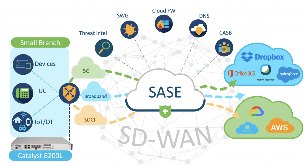 Cisco Catalyst 8200L Edge Platforms boost SD-WAN and SASE performance