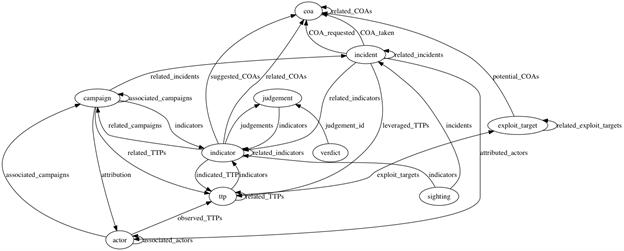 SecureX CTIM graphic