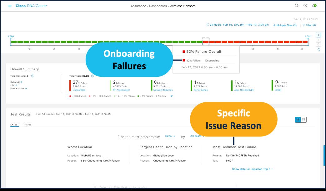 Sensor DashboardReporting Onboarding Failures at6 AM