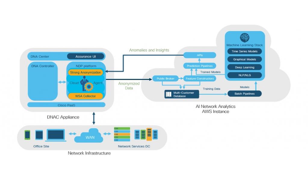 Simplified view of Cisco AI Network Analytics platform
