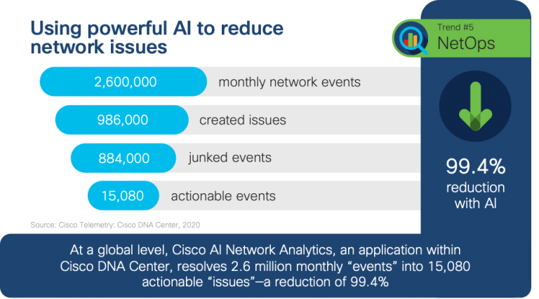 AI reducing network issues