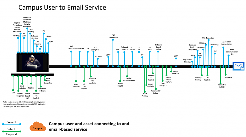 Campus User to Email Service