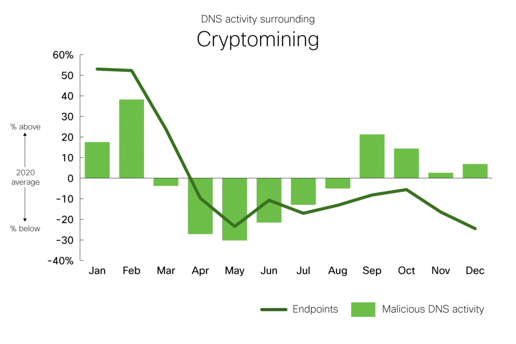 DNS activity surrounding cryptomining