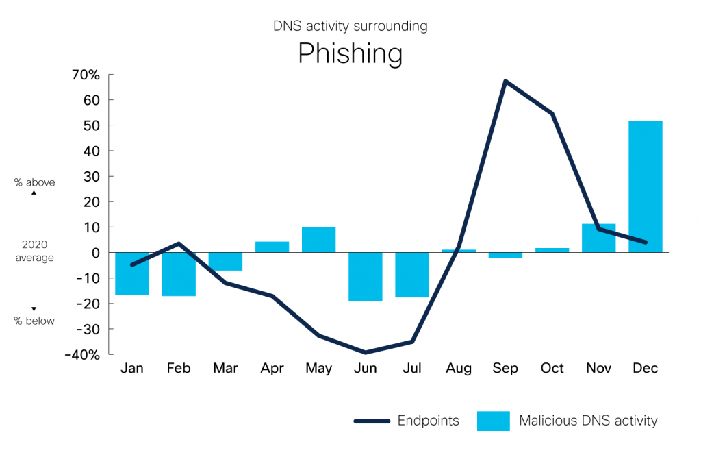 DNS Activity surrounding Phishing