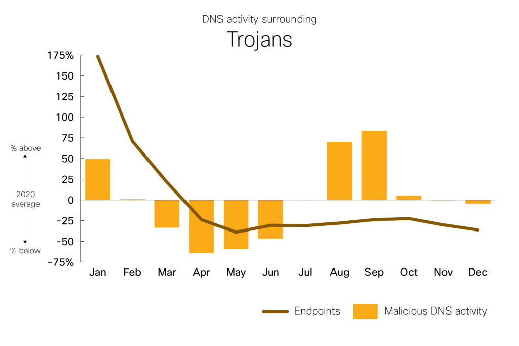 DNS Activity surrounding Trojans