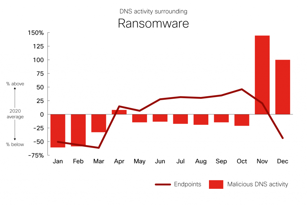 DNS Activity surrounding Ransomware