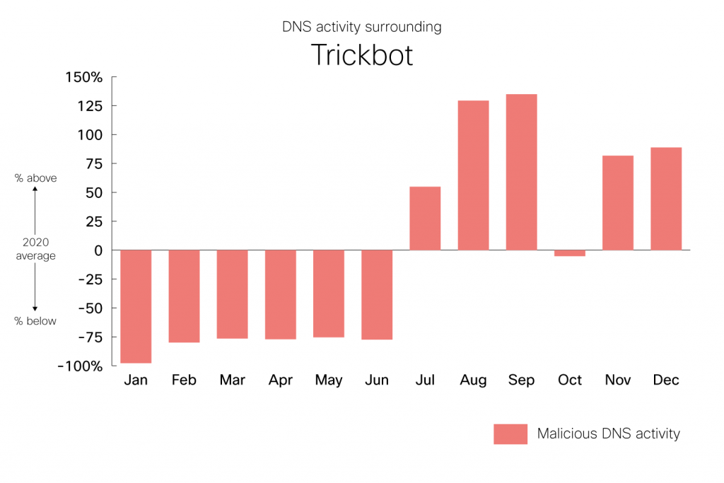 DNS Activity surrounding Trickbot