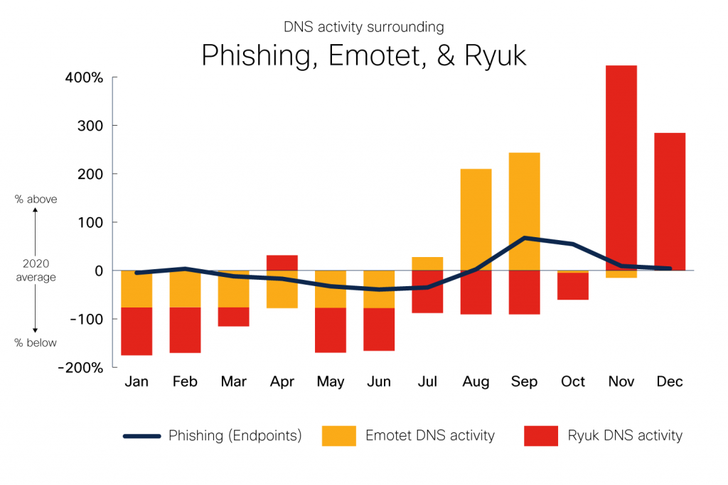 DNS Activity surrounding phishing, Emotet, and Ryuk