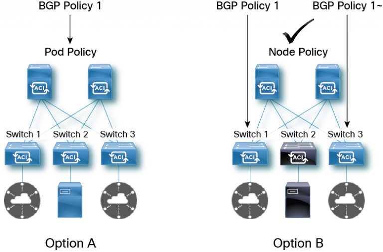 BGP Policy