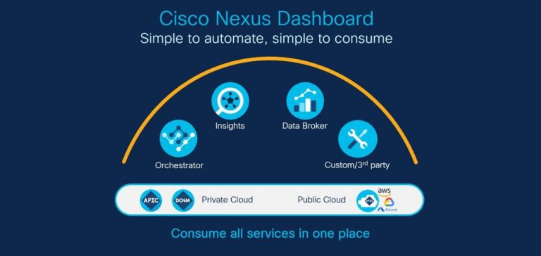 Cisco Nexus Dashboard