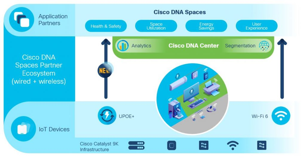 Cisco Smart Building Framework