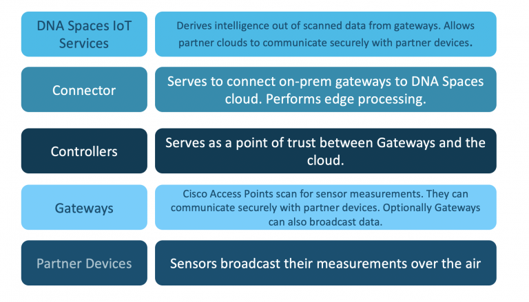IoT Services components