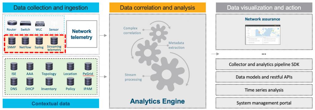 How Cisco DNA Assurance Operates