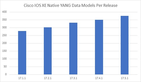 Quantity of YANGData Models Per IOS XE Release