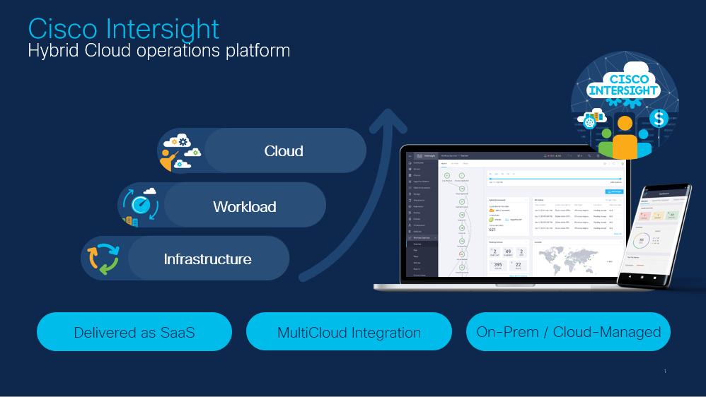 Cisco Intersight Hybrid Cloud operations platform