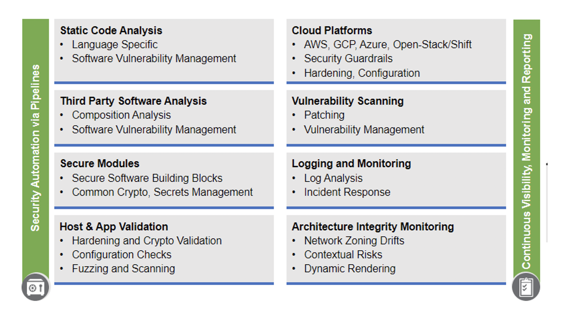 Figure 5. Cisco Security Automation for DevSecOps Features
