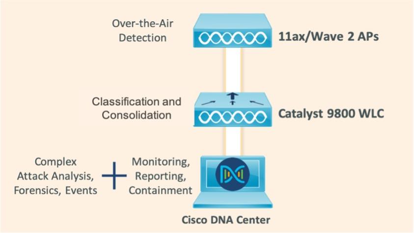 Cisco DNA Center workflow