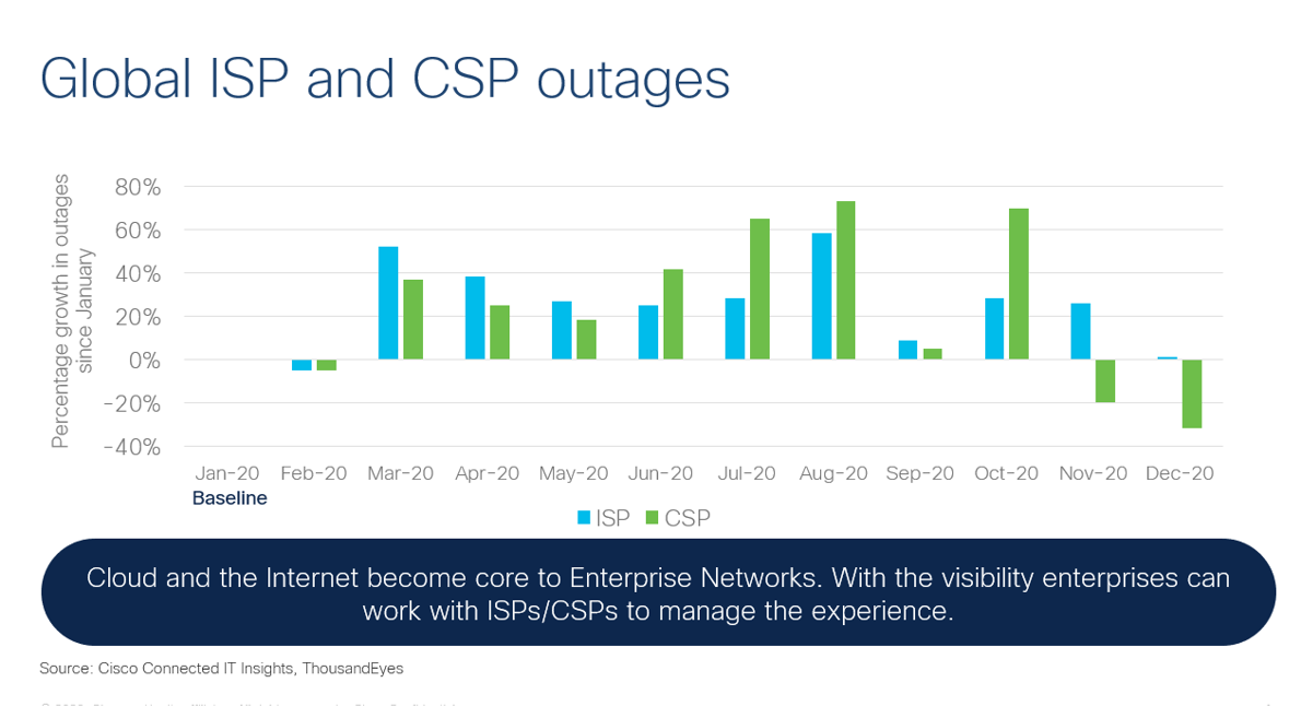 Global ISP and CSP outages