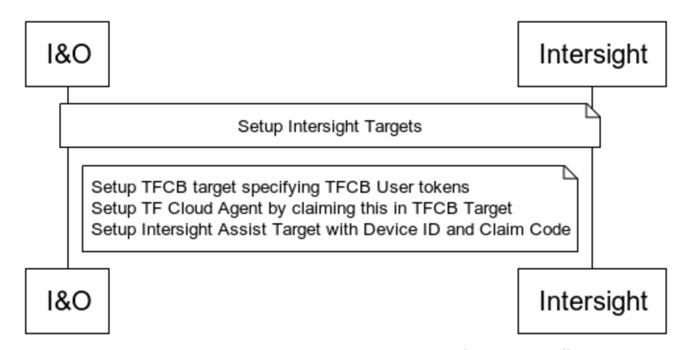 HashiCorp Terraform Intersight