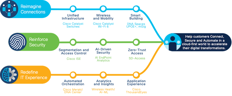 Choose your access networking journey