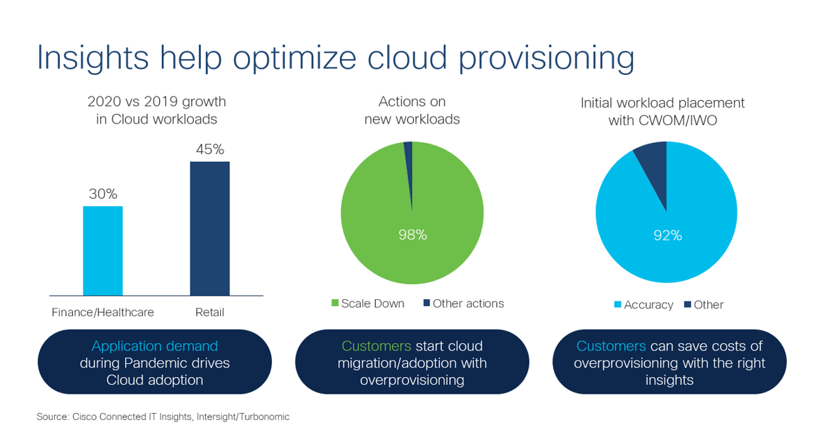 Insights help optimize cloud provisioning